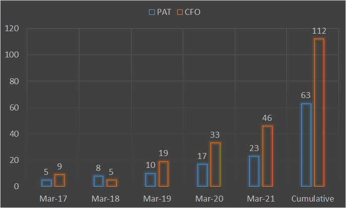 Cash flow from operations CFO vs PAT