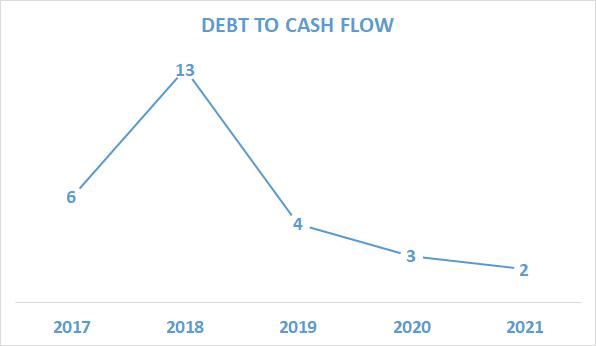 Debt to Cash Flow